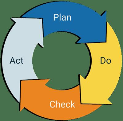 Plan Do Check Act.small